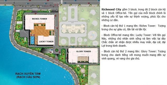 Richmond City gồm 3 block