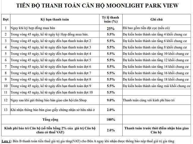 Phương thức thanh toán căn hộ Moonlight Park View